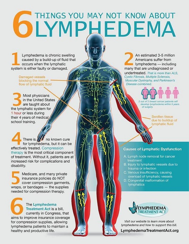 My Lymphedema Resource Roundup